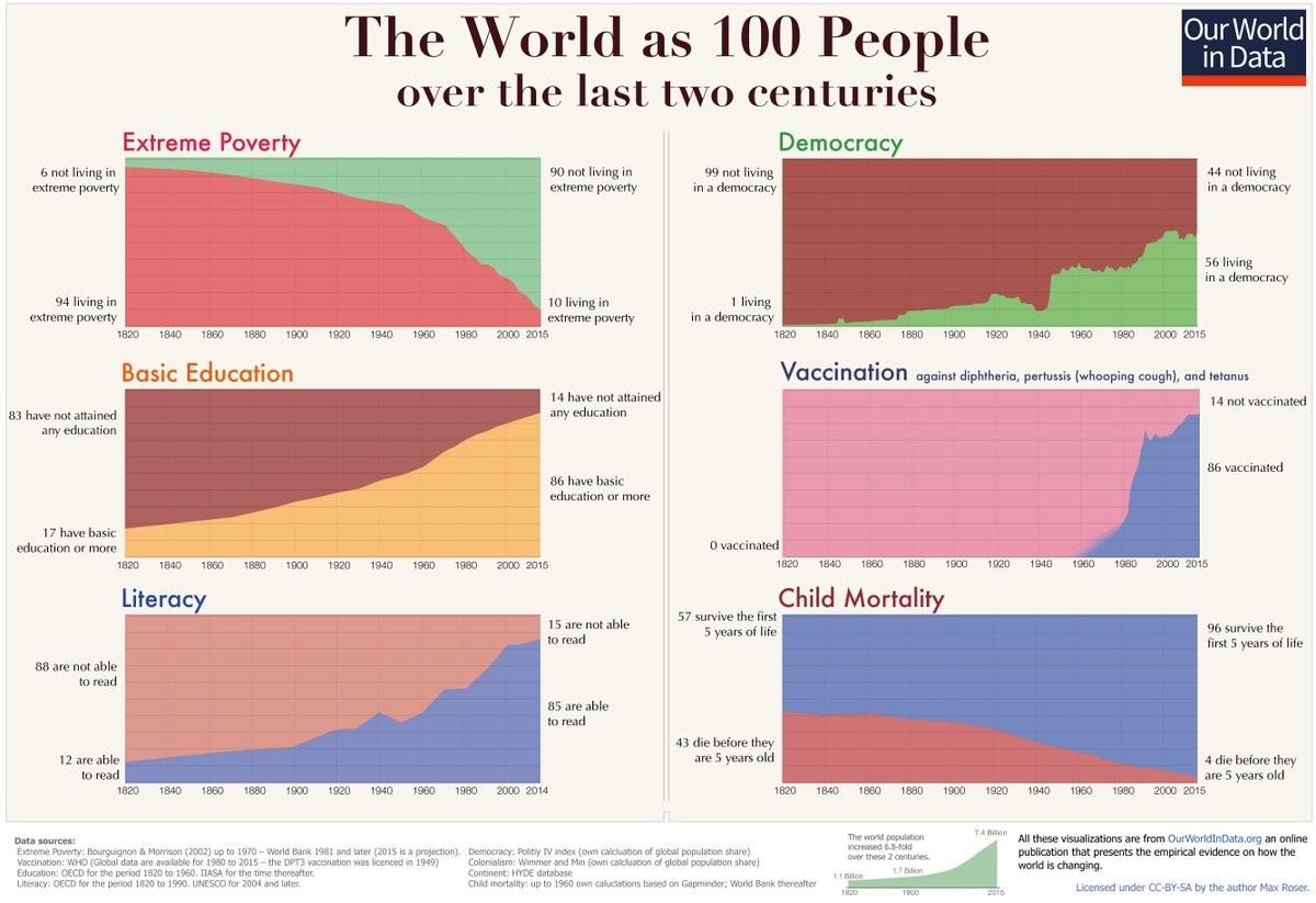 Plaatje over hoe goed het gaat met de wereld.jpg