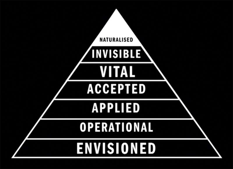 CC1_Pyramid-of-Technology.jpg